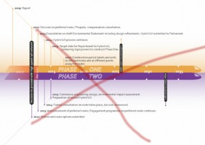 The HS2 timeline from 2013 - now out of date